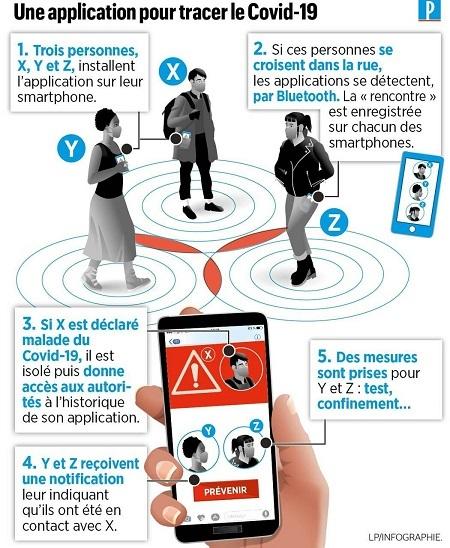 フランス、追跡アプリ