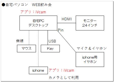 自宅パソコンWEB飲み会