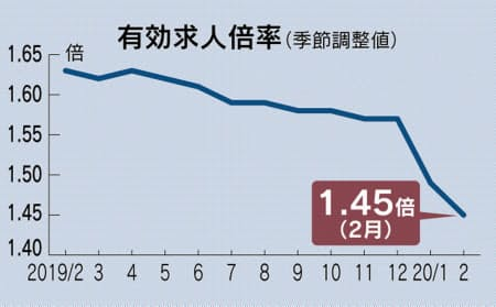https://www.nikkei.com/article/DGXMZO57436670R30C20A3MM0000/より