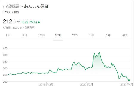 あんしん保証の株価2020年4月3日まで