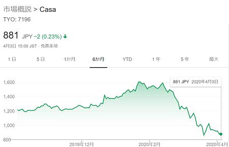 casaの株価2020年4月3日まで