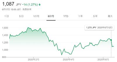赤字発表のよく営業日、Casaの株価は急落した