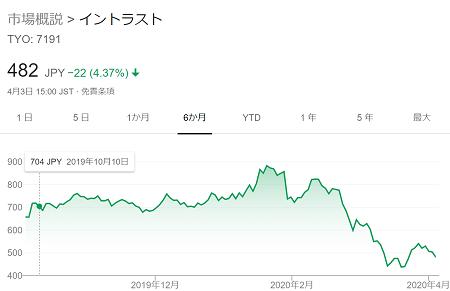 イントラストの株価2020年4月3日まで