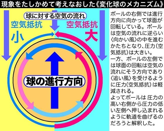 02変化球解釈