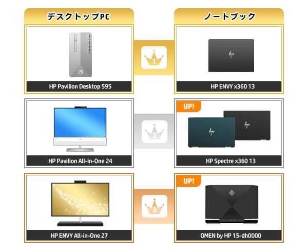 600_HPパソコン売れ筋ランキング_2020_03015