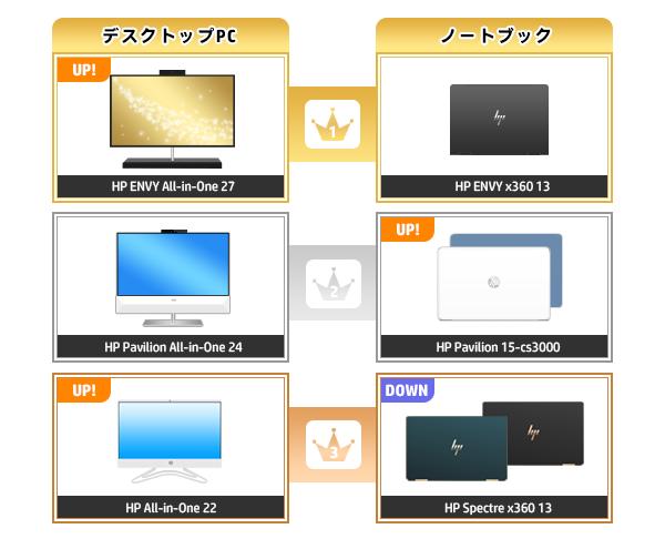 600_HPパソコン売れ筋ランキング_2020_03022