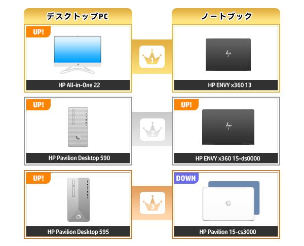 600_HPパソコン売れ筋ランキング_2020_03029