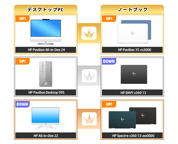 600_HPパソコン売れ筋ランキング_2020_0405