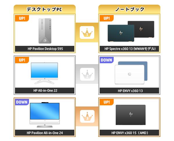 600_HPパソコン売れ筋ランキング_2020_0412