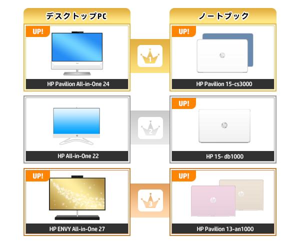 600_HPパソコン売れ筋ランキング_2020_0419