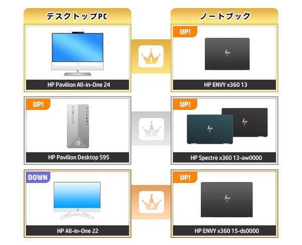 600_HPパソコン売れ筋ランキング_2020_0426