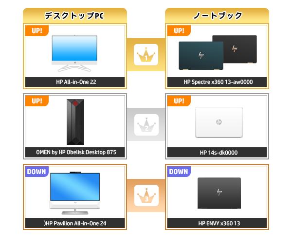 600_HPパソコン売れ筋ランキング_2020_0503