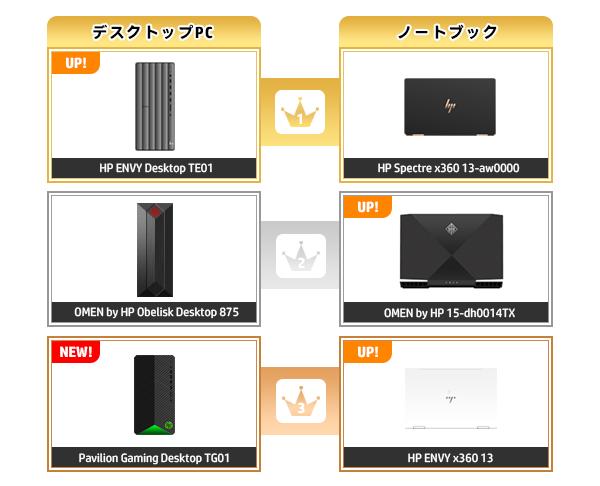 600_HPパソコン売れ筋ランキング_2020_0510