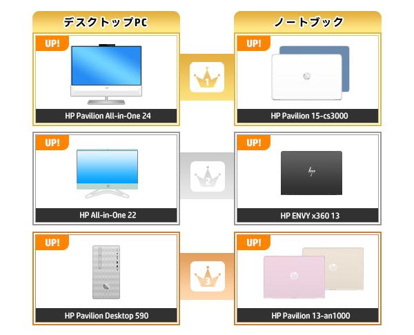 600_HPパソコン売れ筋ランキング_2020_0517