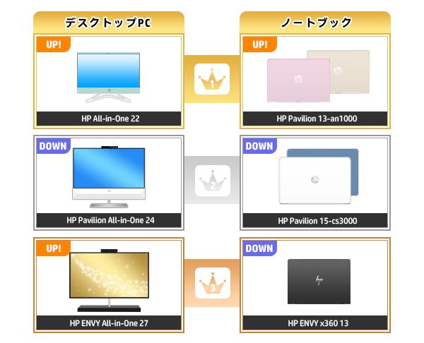 600_HPパソコン売れ筋ランキング_2020_0524