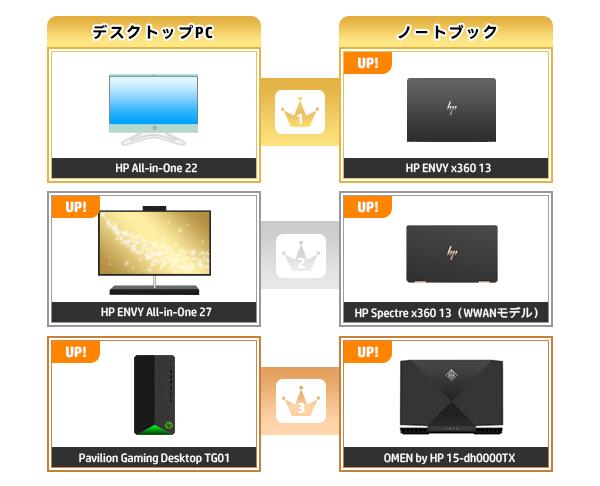 600_HPパソコン売れ筋ランキング_2020_0531