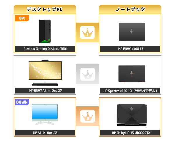 600_HPパソコン売れ筋ランキング_2020_0607