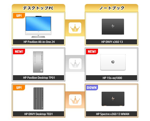 600_HPパソコン売れ筋ランキング_2020_0614