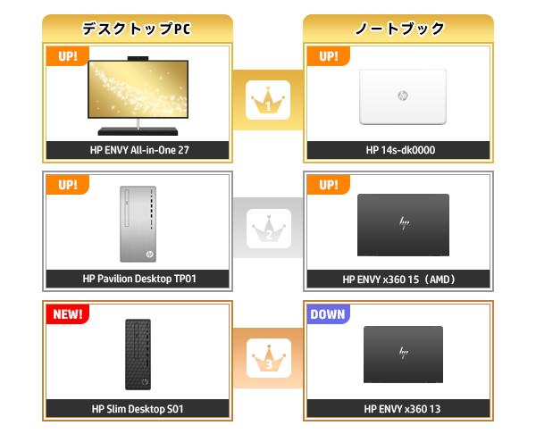 600_HPパソコン売れ筋ランキング_2020_0628