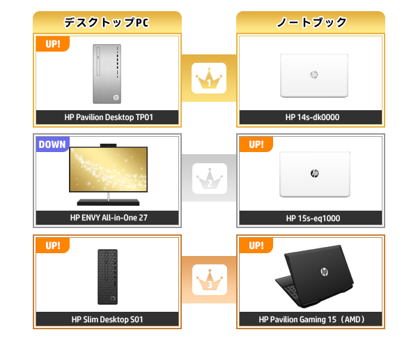 600_HPパソコン売れ筋ランキング_2020_0705