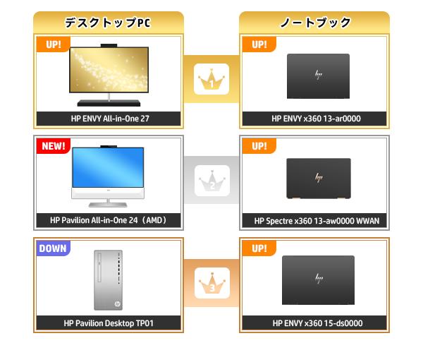 600_HPパソコン売れ筋ランキング_2020_0712