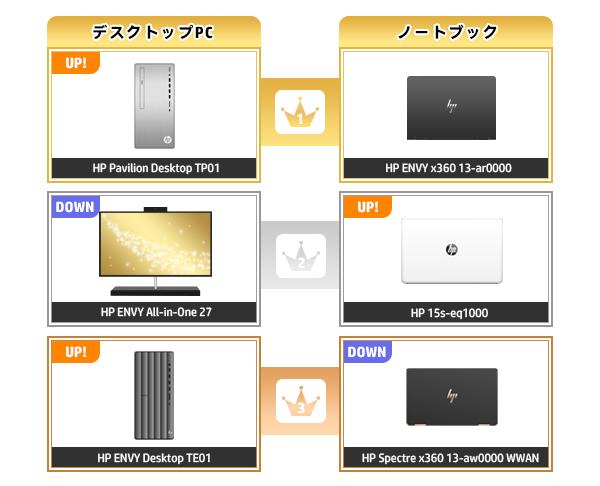 600_HPパソコン売れ筋ランキング_2020_0726