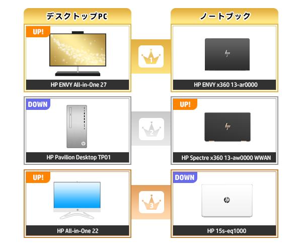 600_HPパソコン売れ筋ランキング_2020_0802
