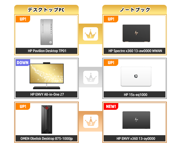 600_HPパソコン売れ筋ランキング_2020_0816