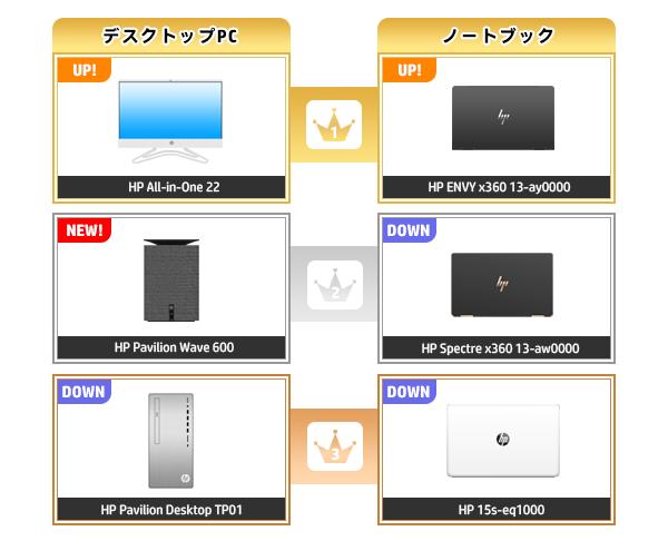 600_HPパソコン売れ筋ランキング_2020_0823