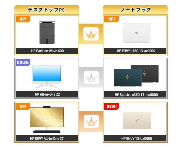 600_HPパソコン売れ筋ランキング_2020_0830