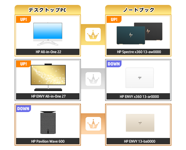 600_HPパソコン売れ筋ランキング_2020_0906