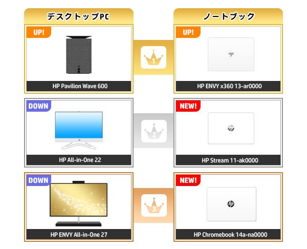 600_HPパソコン売れ筋ランキング_2020_0913