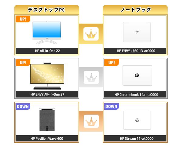 600_HPパソコン売れ筋ランキング_2020_0920