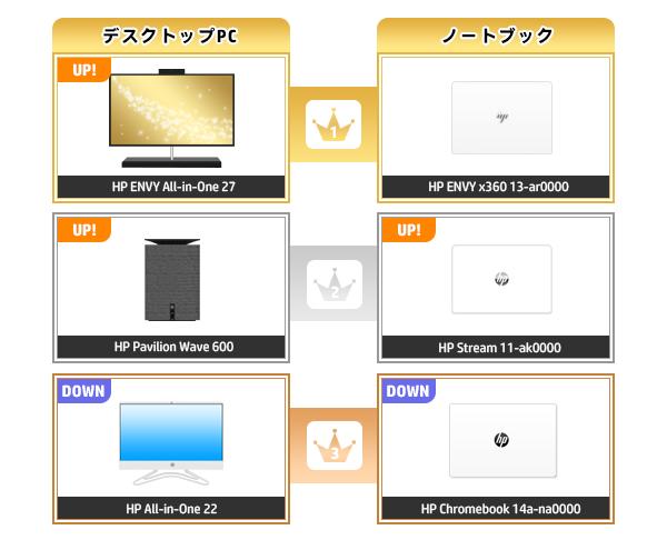 600_HPパソコン売れ筋ランキング_2020_0927