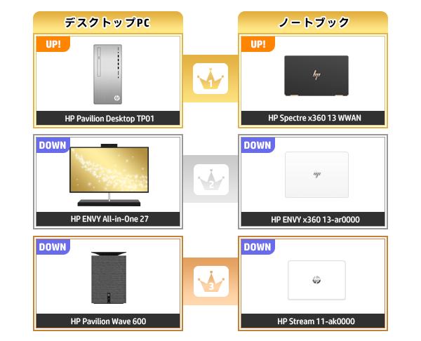 600_HPパソコン売れ筋ランキング_2020_1004