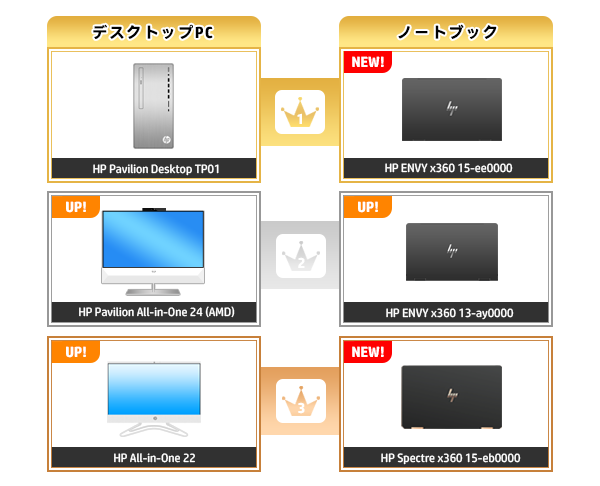 600_HPパソコン売れ筋ランキング_2020_1010