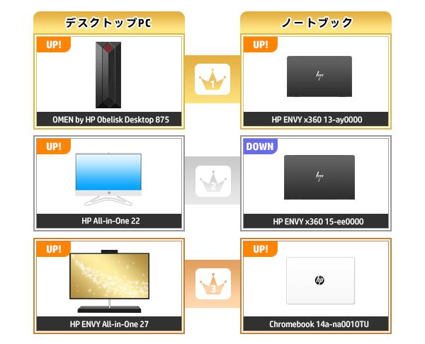 600_HPパソコン売れ筋ランキング_2020_1018