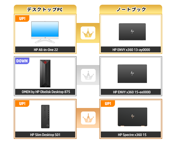 600_HPパソコン売れ筋ランキング_2020_1025