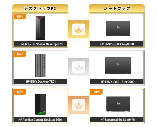 600_HPパソコン売れ筋ランキング_2020_1101