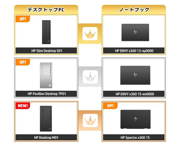 600_HPパソコン売れ筋ランキング_2020_1108