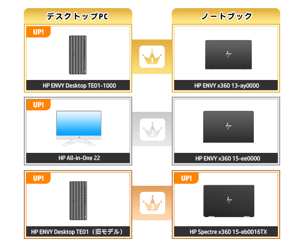 600_HPパソコン売れ筋ランキング_2020_1122
