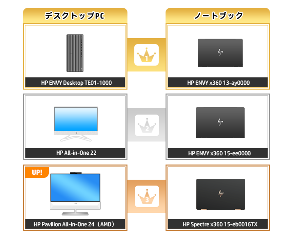 600_HPパソコン売れ筋ランキング_2020_1129