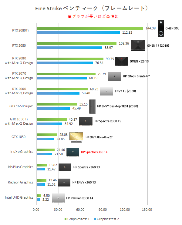 Iris-Xe-Graphics_fire-strike_グラフィックス性能比較