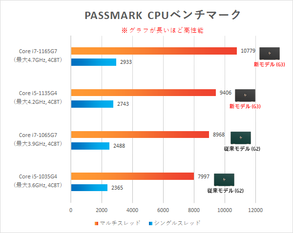 HP-Spectre-x360-13-aw2000_プロセッサー比較_01a