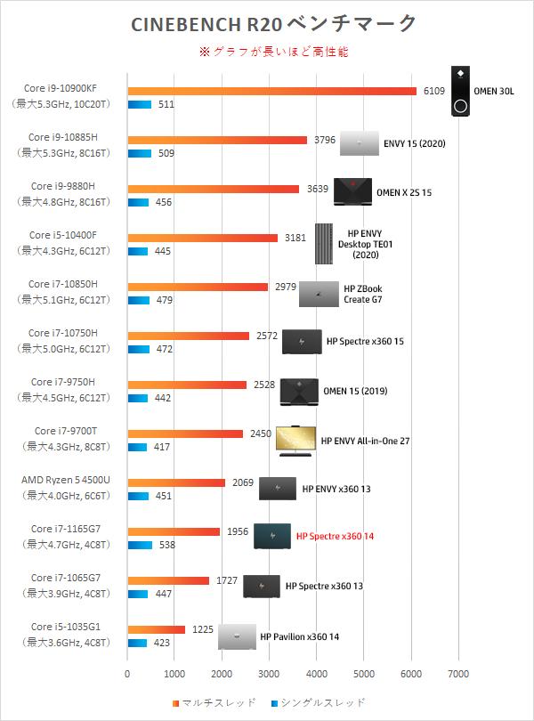 Intel-Core-i7-1165G7_プロセッサー性能比較_201126_01a