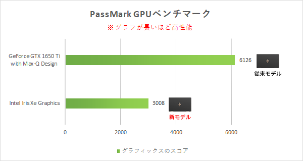 HP-Spectre-x360-15-eb1000_グラフィックス比較_01a