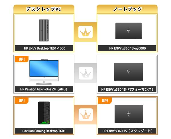 600_HPパソコン売れ筋ランキング_2020_1206