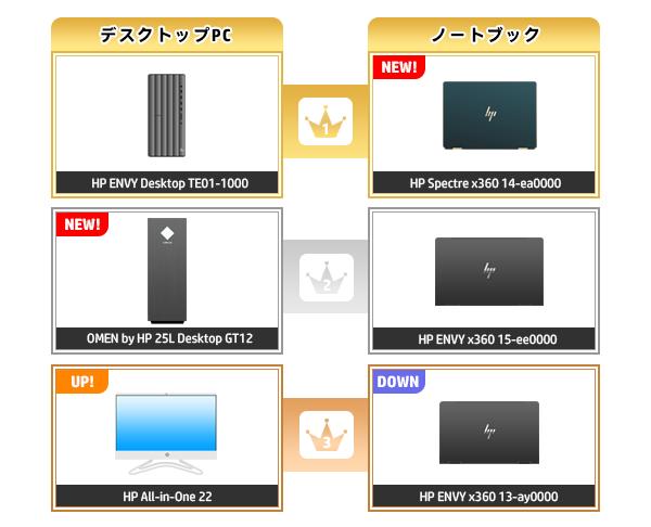 600_HPパソコン売れ筋ランキング_2020_1213