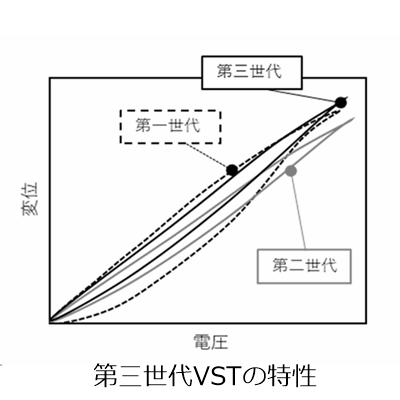 VSTの変位特性