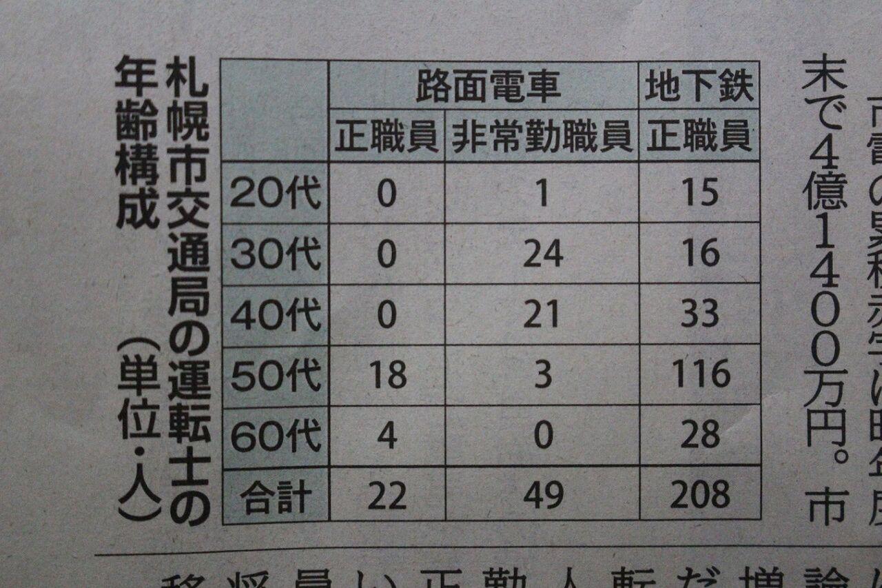 札幌市交通局運転士年齢構成